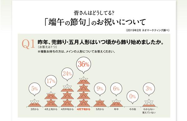 ◆◆皆さんはどうしてる?「端午の節句」のお祝いについて◆◆◇Q1◇昨年、兜飾り・五月人形はいつ頃から飾り始めましたか。(お答えは1つ) ※複数お持ちの方は、メインの人形についてお答えください。  3月から 5%,4月上旬から 17%,4月中旬から 24%,4月下旬から 36%,5月から 9%,年中 6%,その他 0%,わからない・覚えていない 3%