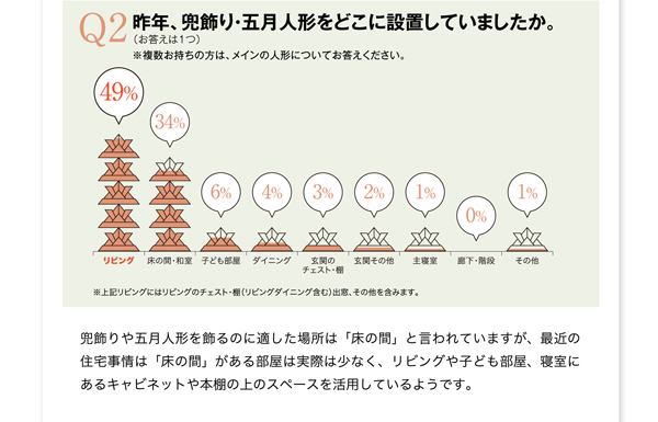 ◇Q2◇昨年、兜飾り・五月人形をどこに設置していましたか。(お答えは1つ)  ※複数お持ちの方は、メインの人形についてお答えください。  リビング 49%,床の間・和室 34%,子ども部屋 6%,ダイニング 4%,玄関のチェスト・棚 3%,玄関その他 2%,主寝室 1%廊下・階段 0% その他 1%(2019年2月 ネオマーケティング調べ)  兜飾りや五月人形を飾るのに適した場所は「床の間」と言われていますが、最近の住宅事情は「床の間」がある部屋は実際は少なく、リビングや子ども部屋、寝室にあるキャビネットや本棚の上のスペースを活用しているようです。